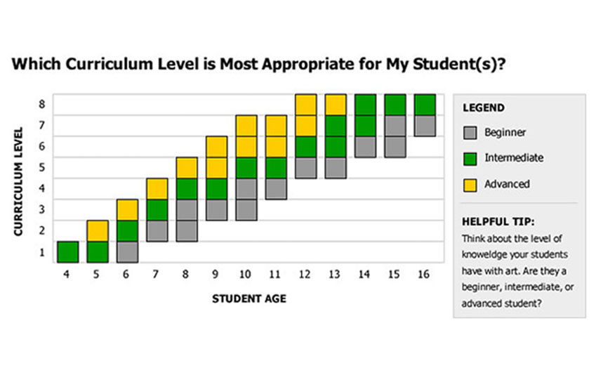 Curriculum level chart
